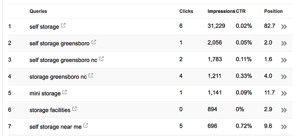 Search Console will let you know what people are searching to find you and where you rank on Google.