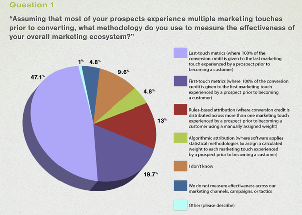 Marketing Chart