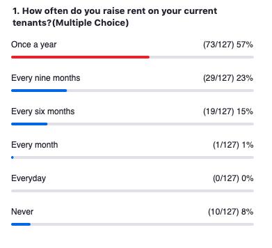 poll-revenue-management